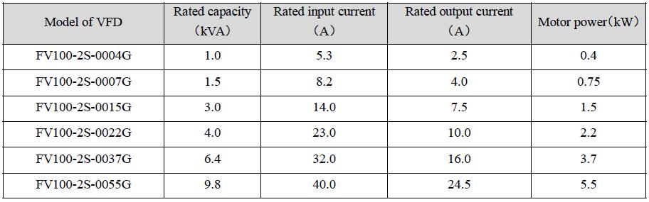Venta de variadores de frecuencia